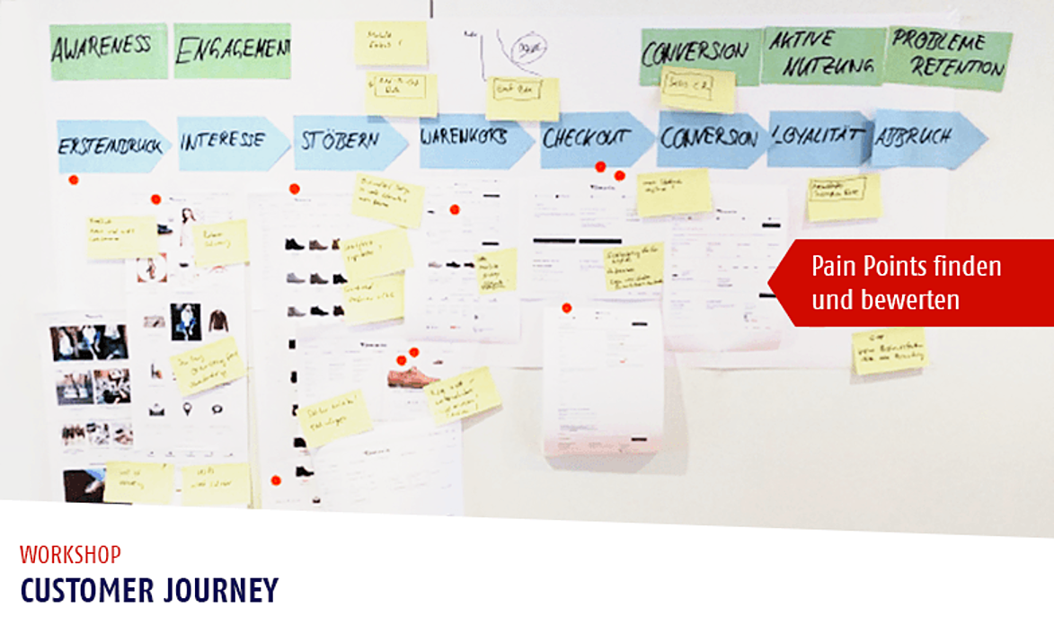 Customer Journey Workshop – Pain Points finden und bewerten