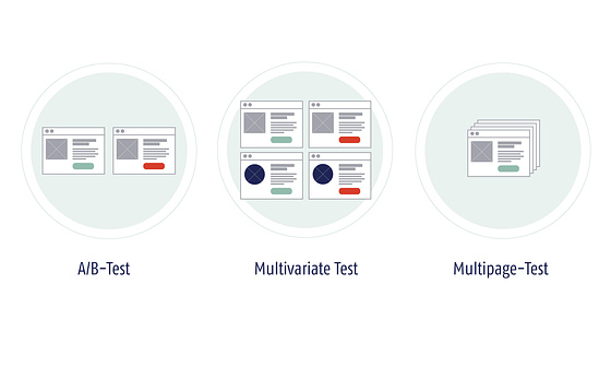 Conversion-Rate-Optimierung mit Optimizely - AB-Test, Multivariater Test und Multipage-Test