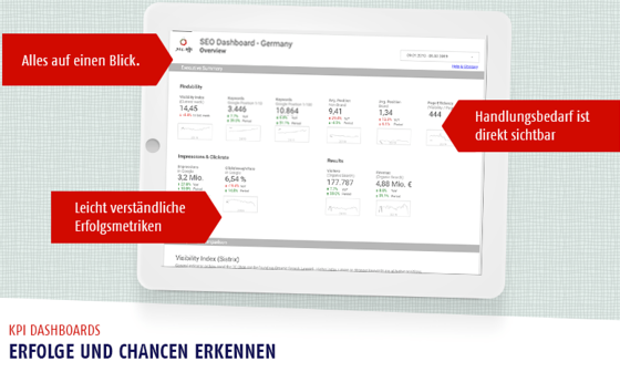 Business Intelligence durch KPI-Dashboard